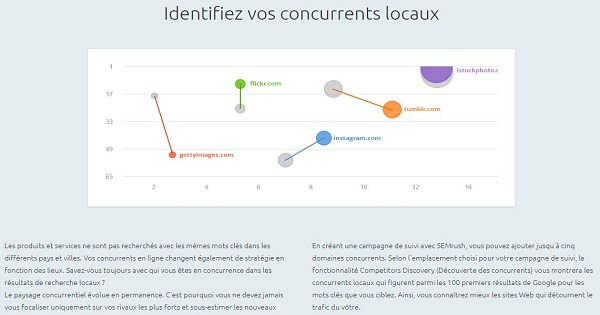 Offre gratuite SEMrush - analyse concurrence